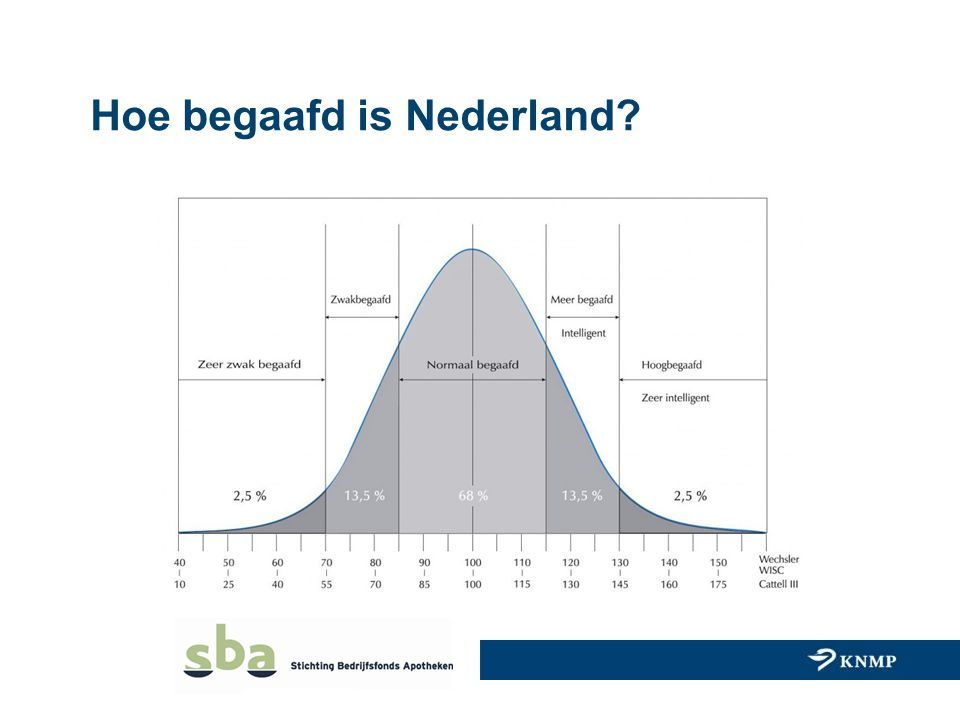 Hoe begaafd is Nederland?