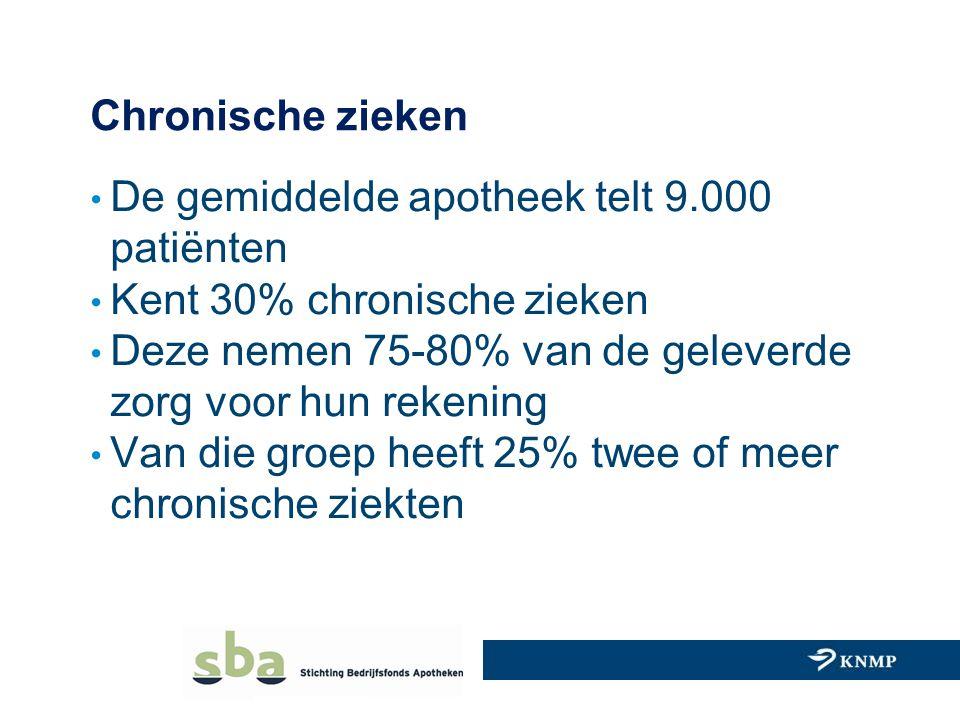 Chronische zieken De gemiddelde apotheek telt 9.000 patiënten Kent 30% chronische zieken Deze nemen 75-80% van de geleverde zorg voor hun rekening Van