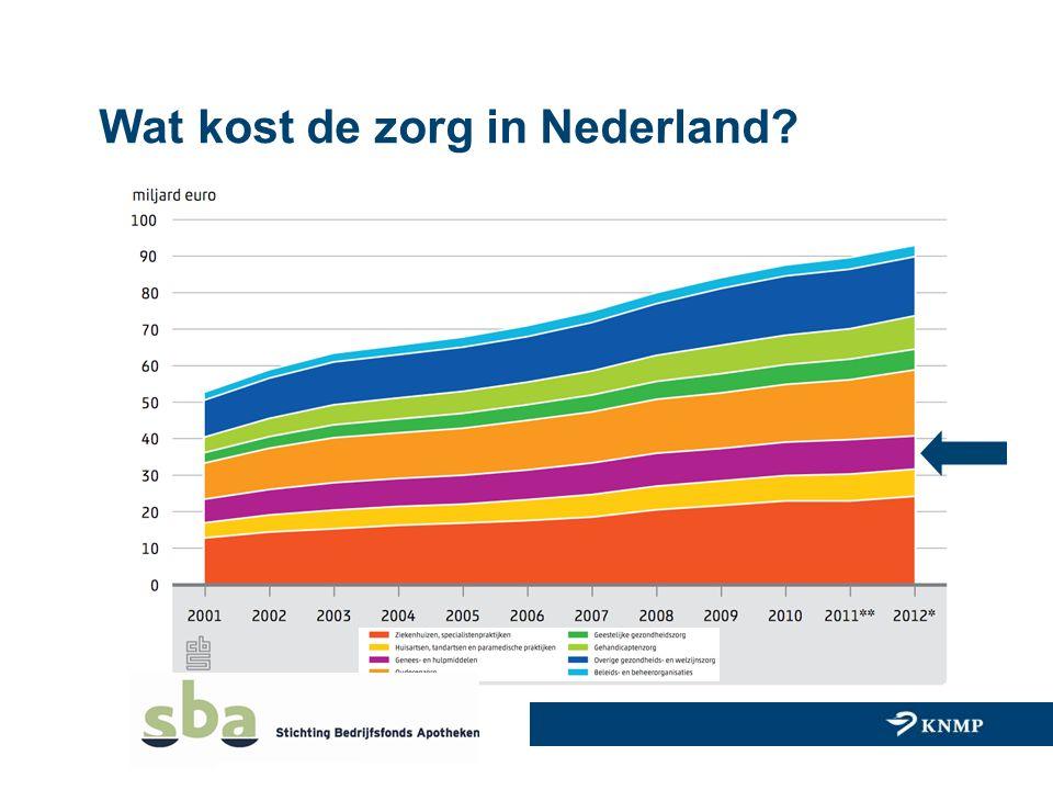 Wat kost de zorg in Nederland?