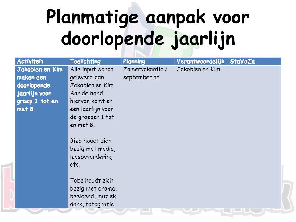 Planmatige aanpak voor doorlopende jaarlijn ActiviteitToelichtingPlanningVerantwoordelijkStaVaZa Jakobien en Kim maken een doorlopende jaarlijn voor g