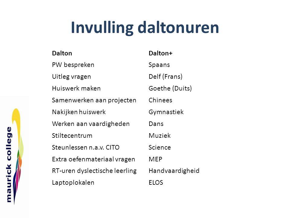 Invulling daltonuren DaltonDalton+ PW besprekenSpaans Uitleg vragenDelf (Frans) Huiswerk makenGoethe (Duits) Samenwerken aan projectenChinees Nakijken