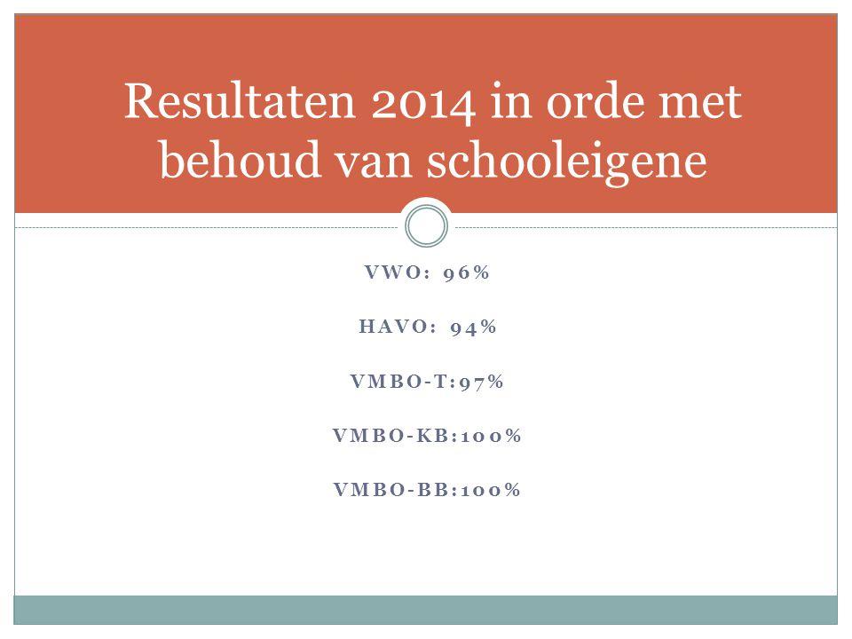 Resultaten 2014 in orde met behoud van schooleigene VWO: 96% HAVO: 94% VMBO-T:97% VMBO-KB:100% VMBO-BB:100%