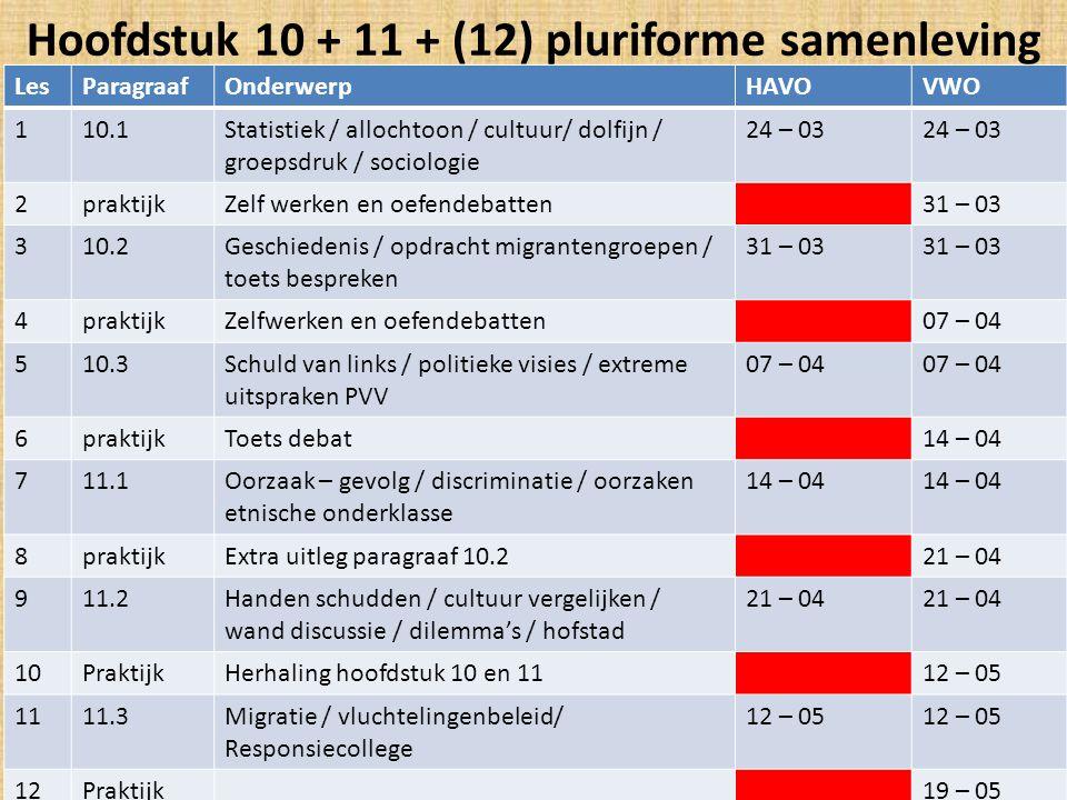 Hoofdstuk 10 + 11 + (12) pluriforme samenleving LesParagraafOnderwerpHAVOVWO 110.1Statistiek / allochtoon / cultuur/ dolfijn / groepsdruk / sociologie
