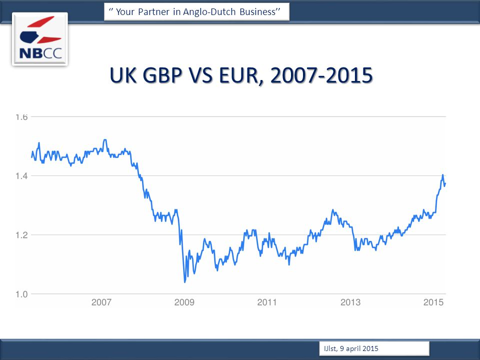 UK GBP VS EUR, 2007-2015 '' Your Partner in Anglo-Dutch Business'' IJlst, 9 april 2015