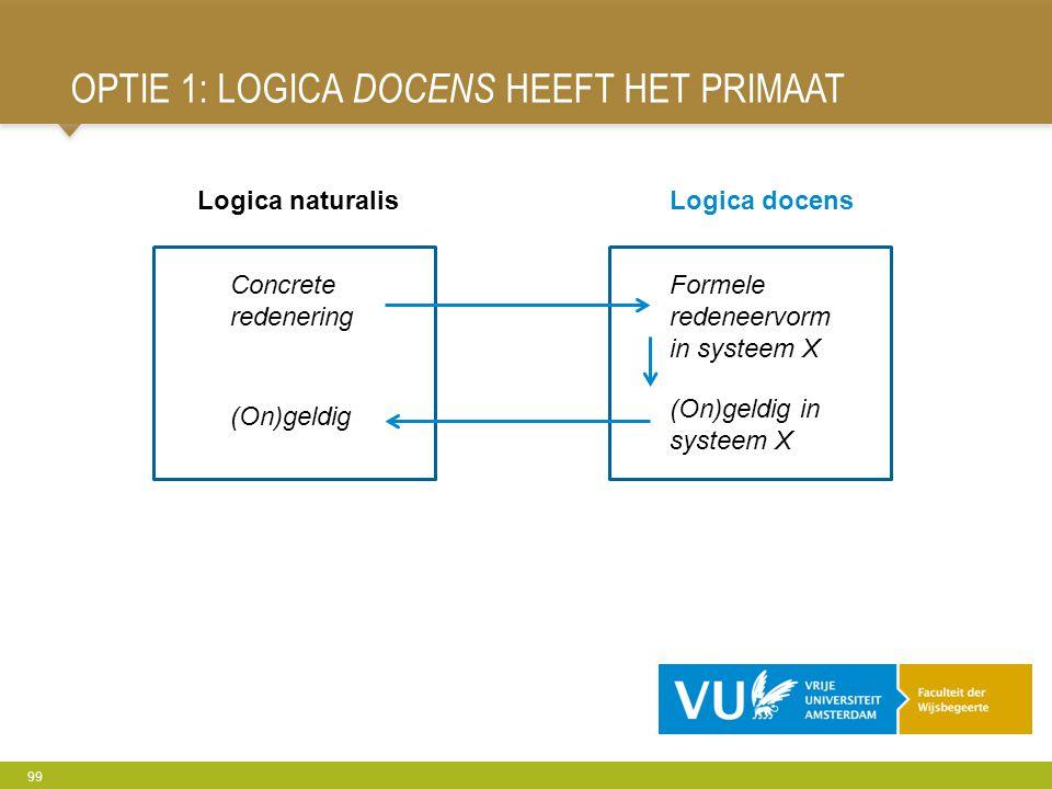 OPTIE 1: LOGICA DOCENS HEEFT HET PRIMAAT 99 Logica naturalisLogica docens Concrete redenering Formele redeneervorm in systeem X (On)geldig in systeem