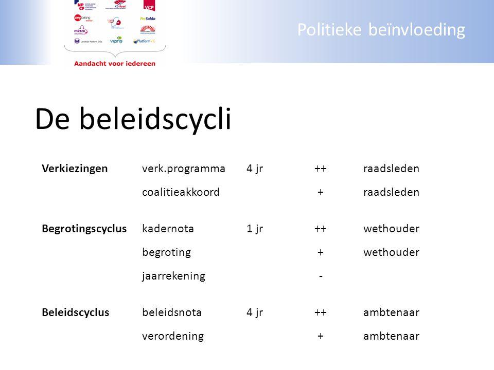 Politieke beïnvloeding De beleidscycli Cyclusresultaatper.belangwie Verkiezingenverk.programma4 jr++raadsleden coalitieakkoord+raadsleden Begrotingscy