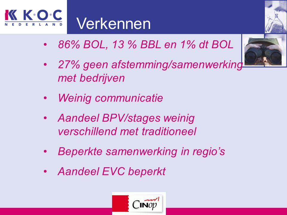 Verkennen 86% BOL, 13 % BBL en 1% dt BOL 27% geen afstemming/samenwerking met bedrijven Weinig communicatie Aandeel BPV/stages weinig verschillend met traditioneel Beperkte samenwerking in regio's Aandeel EVC beperkt