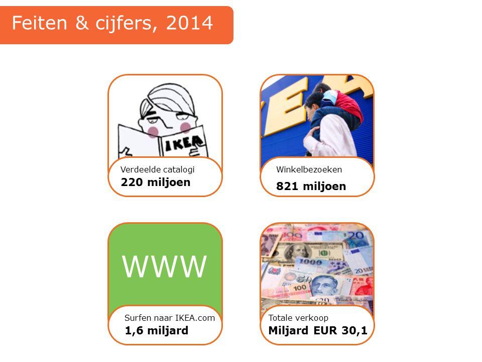 220 miljoen Verdeelde catalogiWinkelbezoeken 821 miljoen WWW Surfen naar IKEA.com 1,6 miljard Totale verkoop Miljard EUR 30,1 Feiten & cijfers, 2014