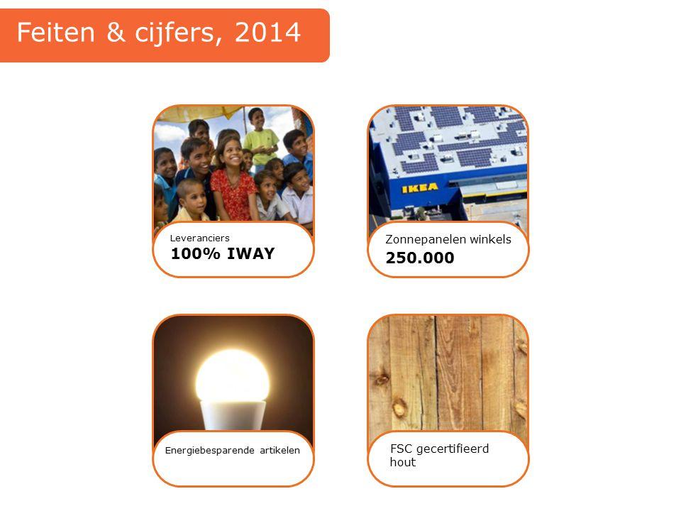100% IWAY Leveranciers Zonnepanelen winkels 250.000 Energiebesparende artikelen FSC gecertifieerd hout Feiten & cijfers, 2014