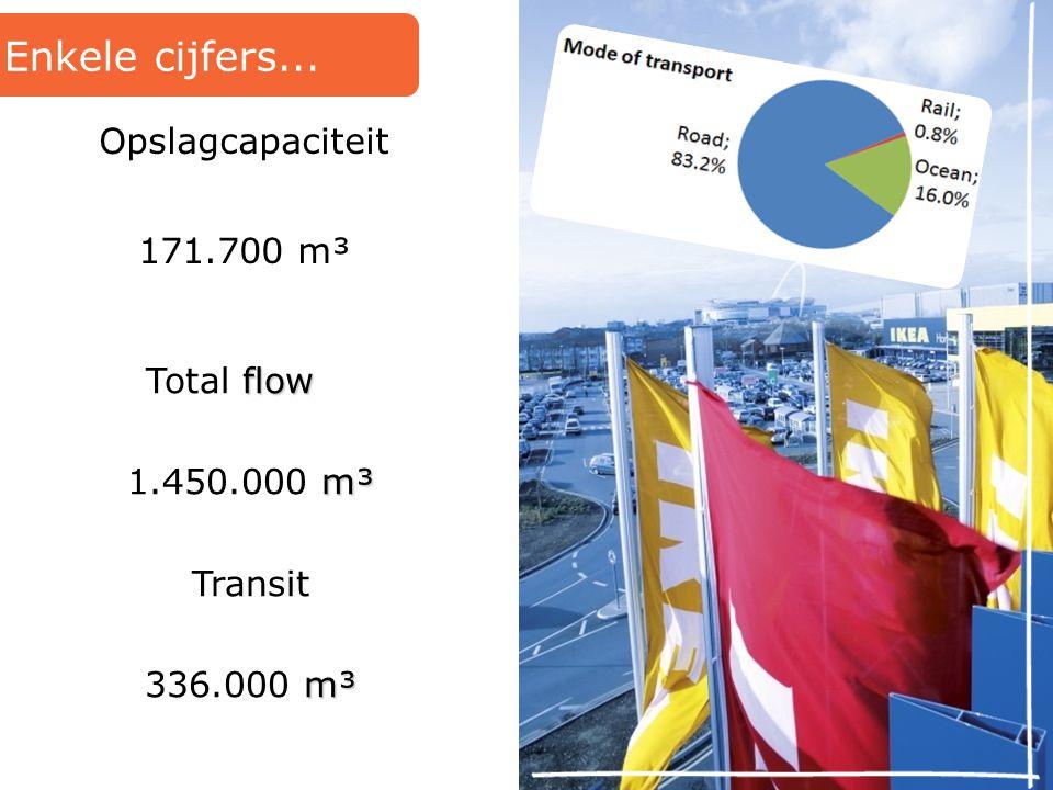 Enkele cijfers... flow Total flow m³ 1.450.000 m³ Transit m³ 336.000 m³ Opslagcapaciteit 171.700 m³