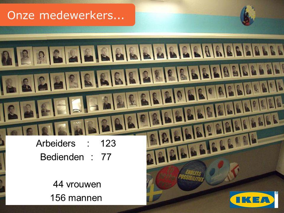 Arbeiders : 123 Bedienden : 77 44 vrouwen 156 mannen Onze medewerkers...