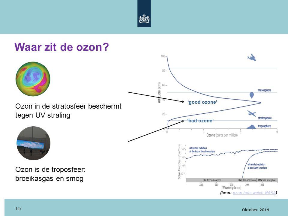 Waar zit de ozon? 14/ Oktober 2014 Ozon in de stratosfeer beschermt tegen UV straling Ozon is de troposfeer: broeikasgas en smog (bron: ozon hole watc
