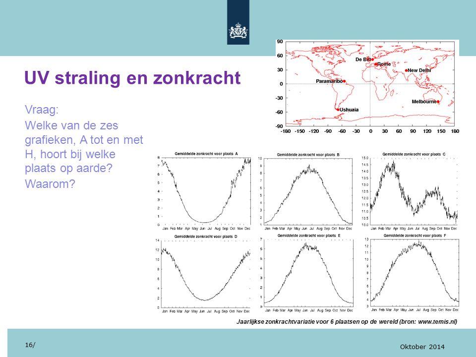 UV straling en zonkracht 16/ Oktober 2014 Vraag: Welke van de zes grafieken, A tot en met H, hoort bij welke plaats op aarde? Waarom? Jaarlijkse zonkr