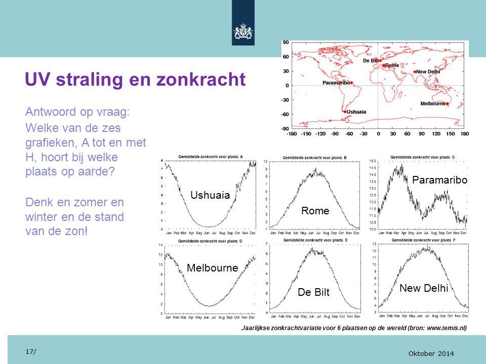 UV straling en zonkracht 17/ Oktober 2014 Antwoord op vraag: Welke van de zes grafieken, A tot en met H, hoort bij welke plaats op aarde.
