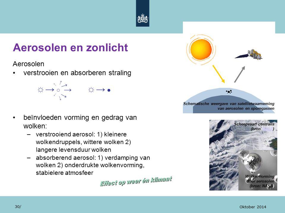 Aerosolen verstrooien en absorberen straling beïnvloeden vorming en gedrag van wolken: –verstrooiend aerosol: 1) kleinere wolkendruppels, wittere wolken 2) langere levensduur wolken –absorberend aerosol: 1) verdamping van wolken 2) onderdrukte wolkenvorming, stabielere atmosfeer Aerosolen en zonlicht 30/ Oktober 2014 Scheepvaart contrails (bron NASA)NASA Wolkenvorming door aerosolen (bron: NASA) Schematische weergave van satellietwaarneming van aerosolen en sporegassen