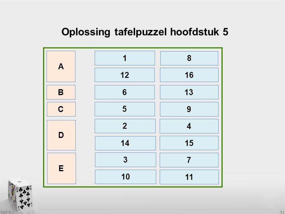 v2.5 NdF-h5 31 1e18 31 Oplossing tafelpuzzel hoofdstuk 5 B 12 C D E 16 A 1 8 6 13 5 9 2 4 14 15 3 10 7 11