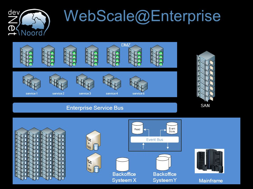 WebScale@Enterprise Mainframe Backoffice Systeem X Backoffice Systeem Y Enterprise Service Bus service 1service 2service 3service 4service 5 SAN Event Bus Read Event Store DMZ