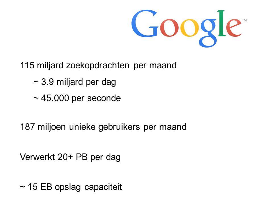 115 miljard zoekopdrachten per maand ~ 3.9 miljard per dag ~ 45.000 per seconde 187 miljoen unieke gebruikers per maand Verwerkt 20+ PB per dag ~ 15 EB opslag capaciteit