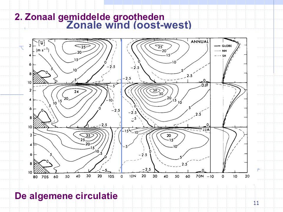 11 De algemene circulatie Zonale wind (oost-west) 2. Zonaal gemiddelde grootheden