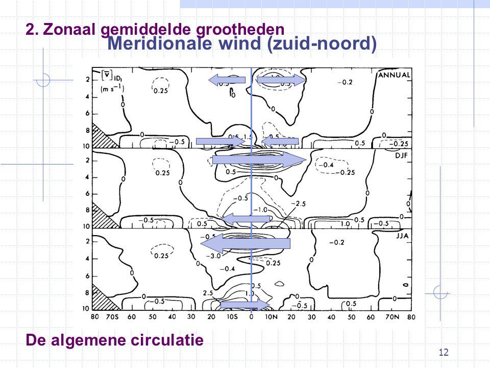 12 De algemene circulatie Meridionale wind (zuid-noord) 2. Zonaal gemiddelde grootheden