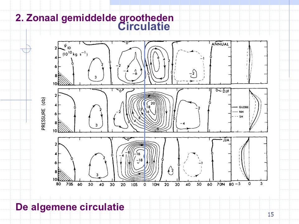 15 De algemene circulatie Circulatie 2. Zonaal gemiddelde grootheden
