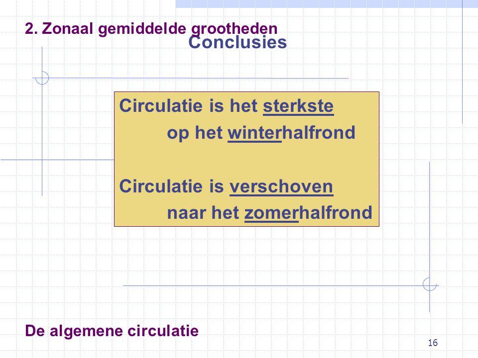 16 De algemene circulatie Conclusies 2. Zonaal gemiddelde grootheden Circulatie is het sterkste op het winterhalfrond Circulatie is verschoven naar he