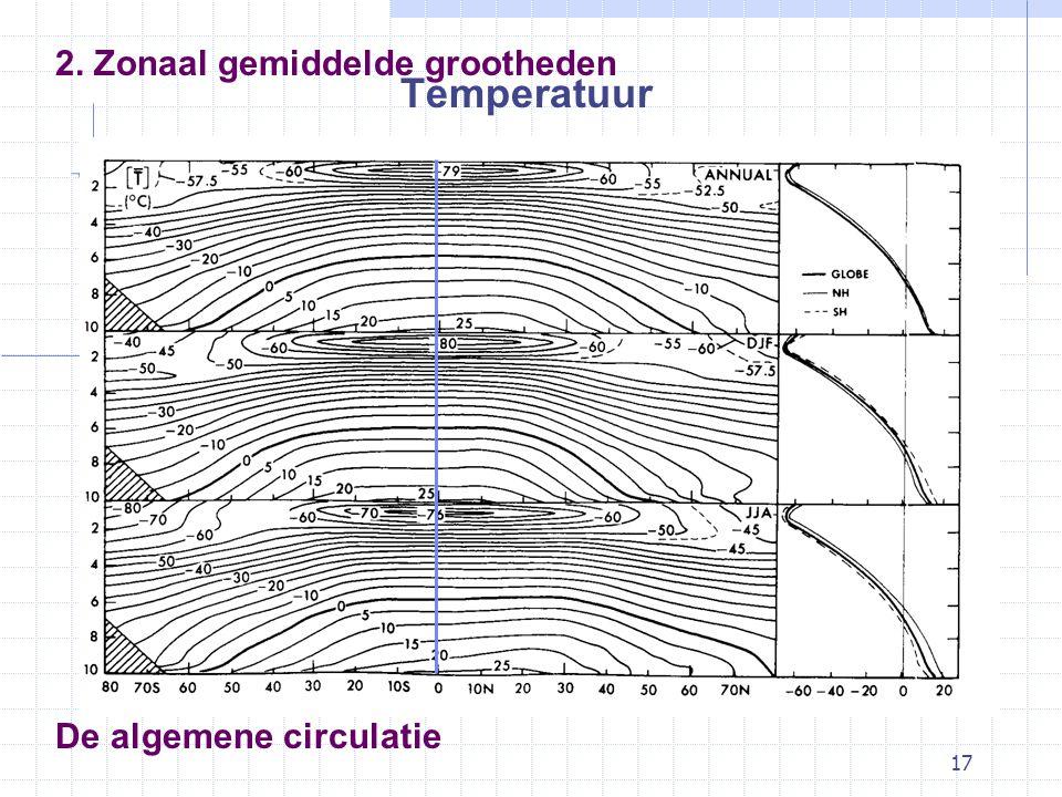 17 De algemene circulatie Temperatuur 2. Zonaal gemiddelde grootheden