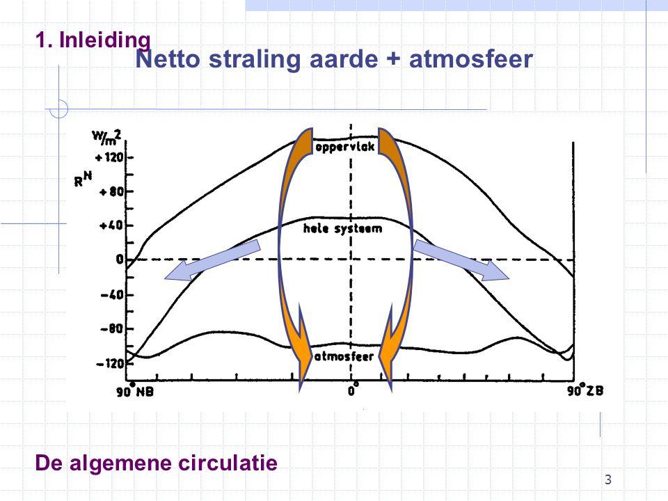 3 De algemene circulatie Netto straling aarde + atmosfeer 1. Inleiding