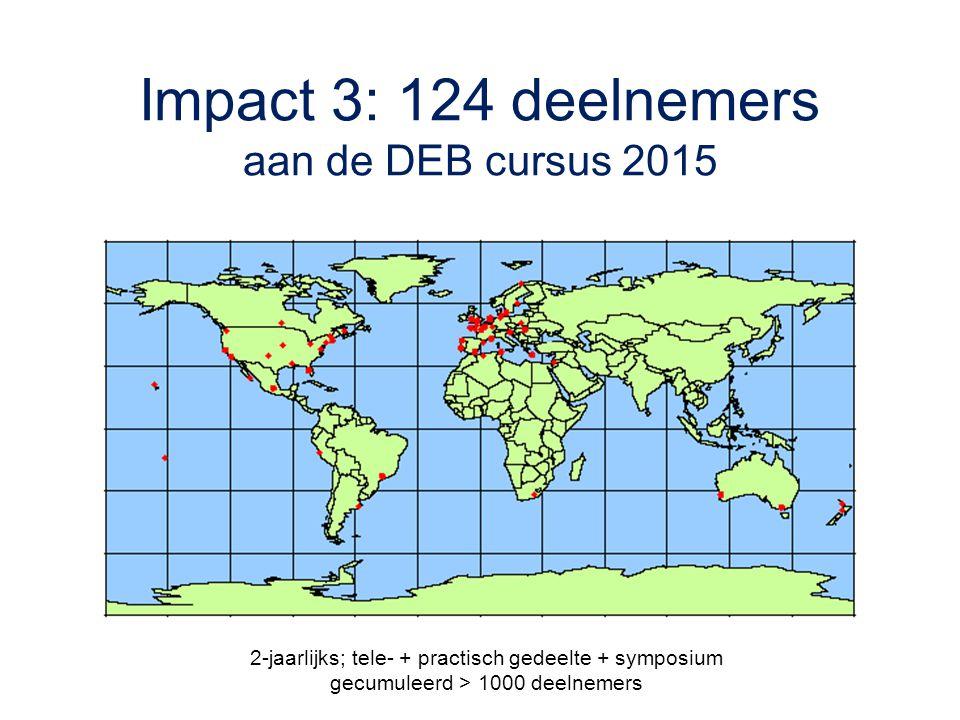 Impact 3: 124 deelnemers aan de DEB cursus 2015 2-jaarlijks; tele- + practisch gedeelte + symposium gecumuleerd > 1000 deelnemers