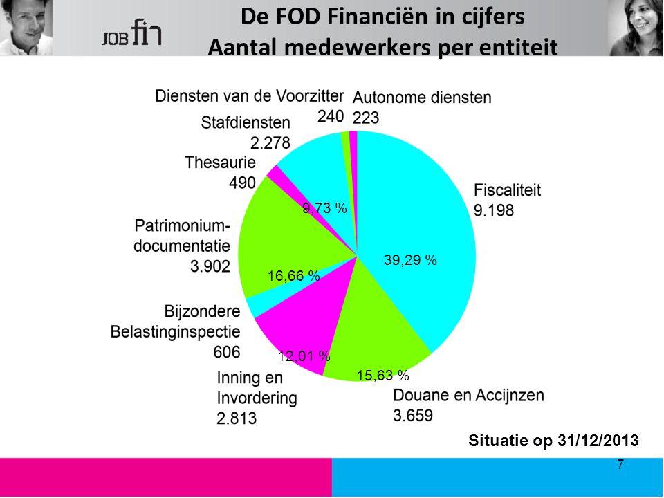 De FOD Financiën in cijfers Aantal medewerkers per entiteit 39,29 % 15,63 % 12,01 % 16,66 % 9,73 % Situatie op 31/12/2013 7