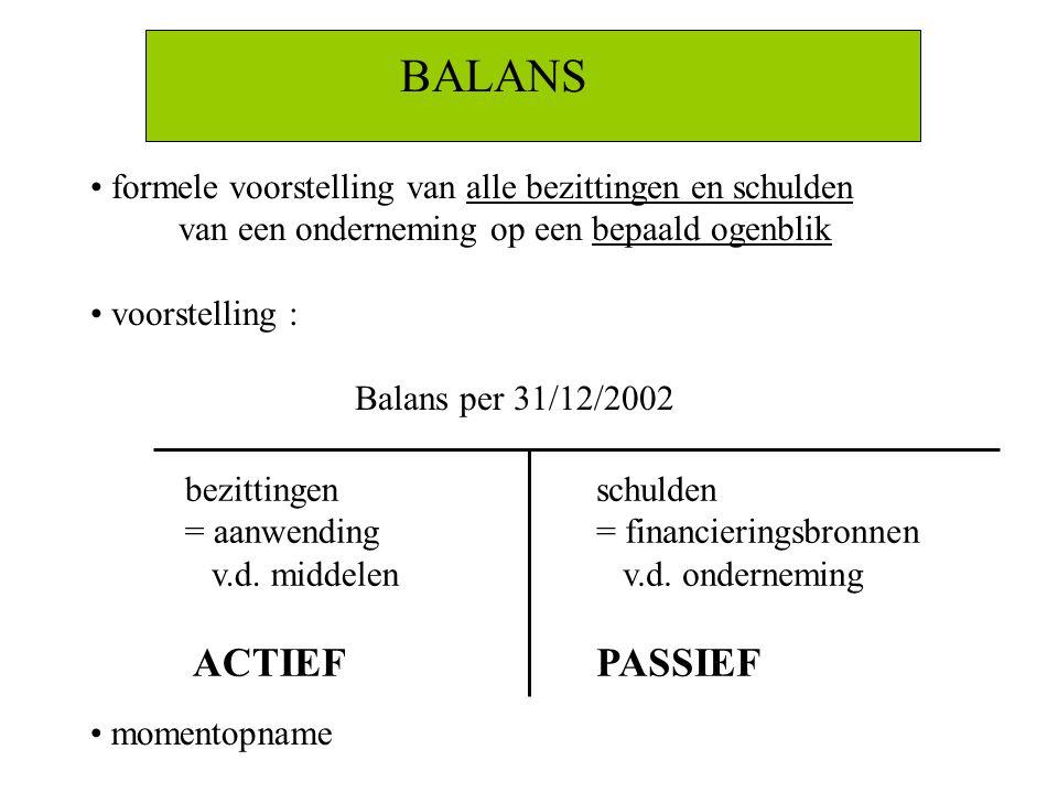 BALANS formele voorstelling van alle bezittingen en schulden van een onderneming op een bepaald ogenblik voorstelling : Balans per 31/12/2002 bezittin