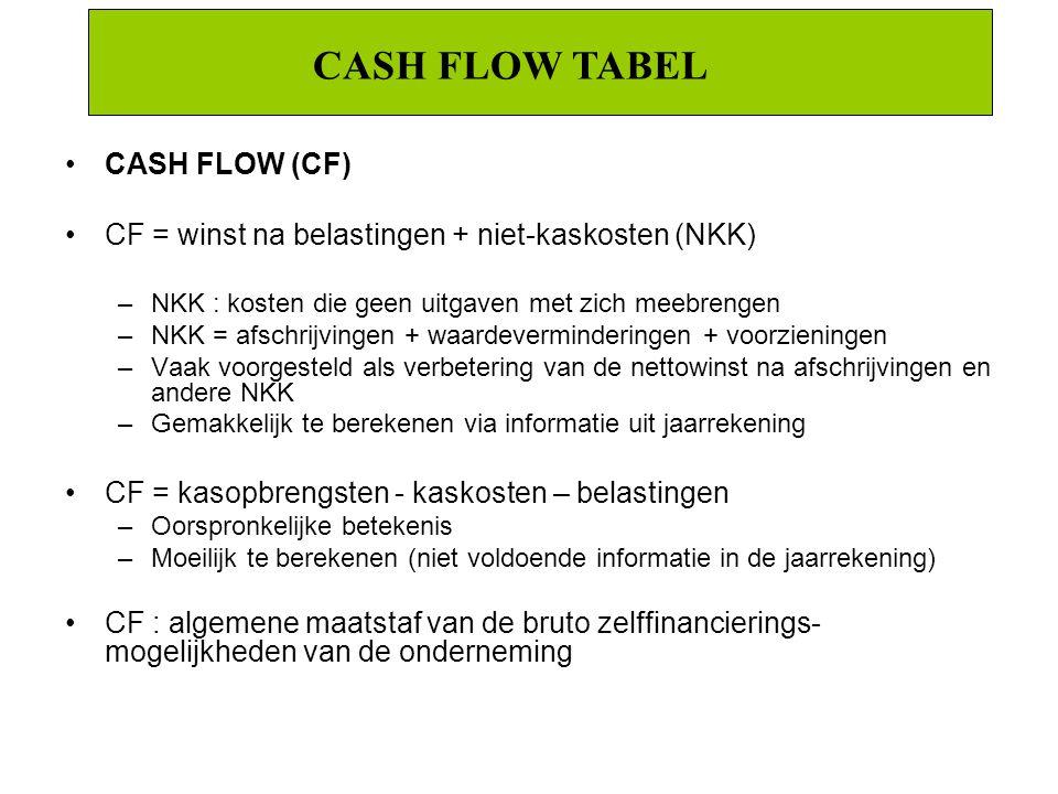 CASH FLOW TABEL CASH FLOW (CF) CF = winst na belastingen + niet-kaskosten (NKK) –NKK : kosten die geen uitgaven met zich meebrengen –NKK = afschrijvin