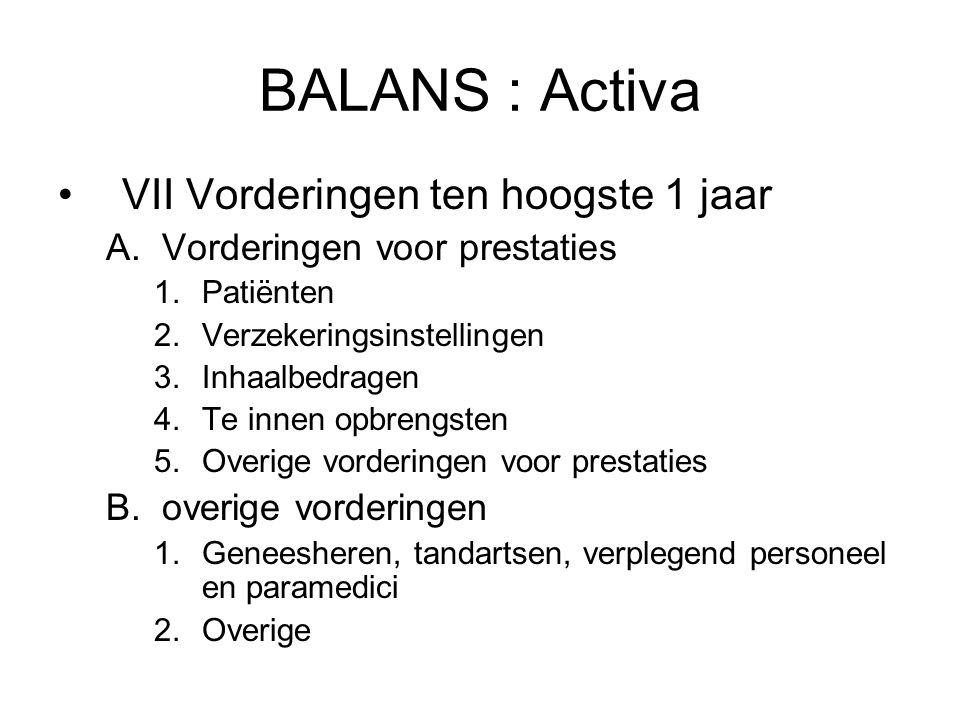 BALANS : Activa VII Vorderingen ten hoogste 1 jaar A.Vorderingen voor prestaties 1.Patiënten 2.Verzekeringsinstellingen 3.Inhaalbedragen 4.Te innen op