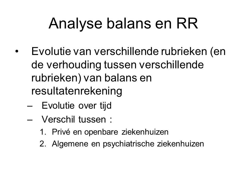 Analyse balans en RR Evolutie van verschillende rubrieken (en de verhouding tussen verschillende rubrieken) van balans en resultatenrekening –Evolutie