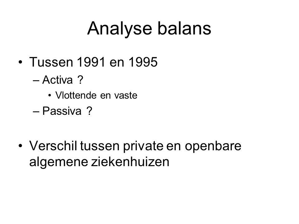 Analyse balans Tussen 1991 en 1995 –Activa ? Vlottende en vaste –Passiva ? Verschil tussen private en openbare algemene ziekenhuizen