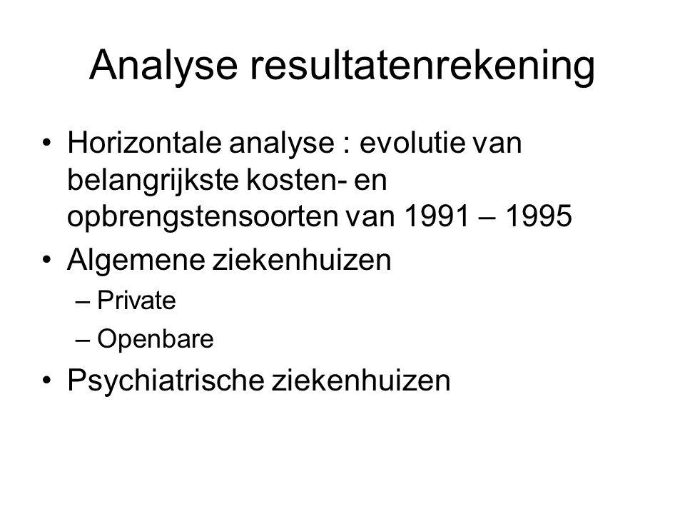 Analyse resultatenrekening Horizontale analyse : evolutie van belangrijkste kosten- en opbrengstensoorten van 1991 – 1995 Algemene ziekenhuizen –Priva