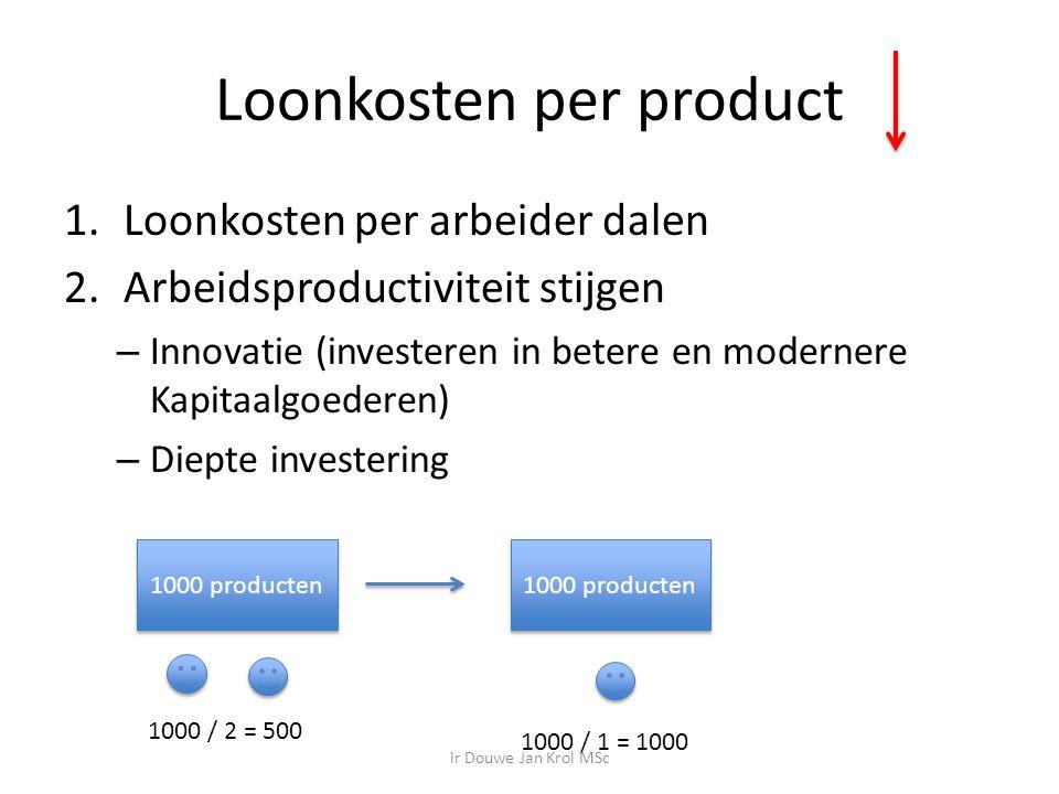 Loonkosten per product 1.Loonkosten per arbeider dalen 2.Arbeidsproductiviteit stijgen – Innovatie (investeren in betere en modernere Kapitaalgoederen) – Diepte investering 1000 producten 1000 / 2 = 500 1000 / 1 = 1000 ir Douwe Jan Krol MSc