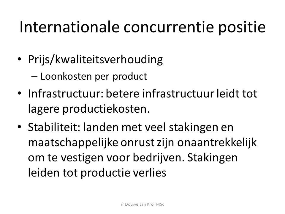 Internationale concurrentie positie Prijs/kwaliteitsverhouding – Loonkosten per product Infrastructuur: betere infrastructuur leidt tot lagere productiekosten.