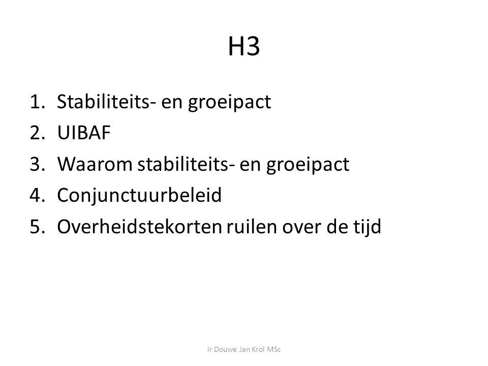 H3 1.Stabiliteits- en groeipact 2.UIBAF 3.Waarom stabiliteits- en groeipact 4.Conjunctuurbeleid 5.Overheidstekorten ruilen over de tijd ir Douwe Jan Krol MSc