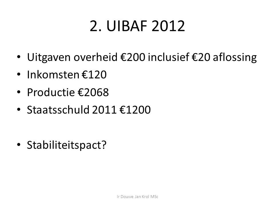 2. UIBAF 2012 Uitgaven overheid €200 inclusief €20 aflossing Inkomsten €120 Productie €2068 Staatsschuld 2011 €1200 Stabiliteitspact? ir Douwe Jan Kro