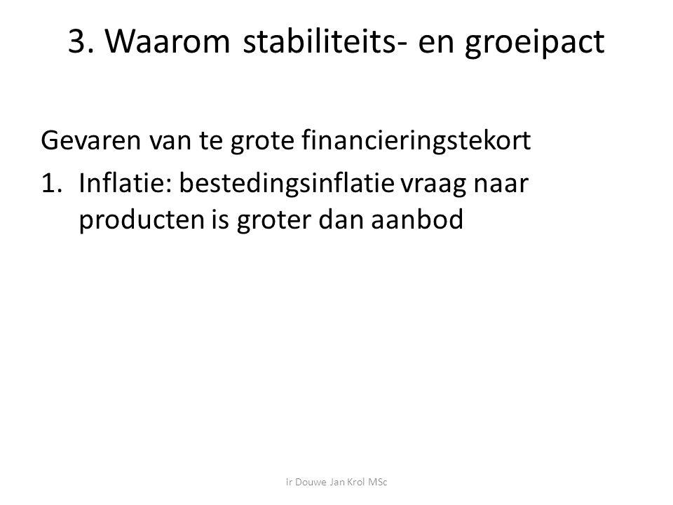 3. Waarom stabiliteits- en groeipact Gevaren van te grote financieringstekort 1.Inflatie: bestedingsinflatie vraag naar producten is groter dan aanbod