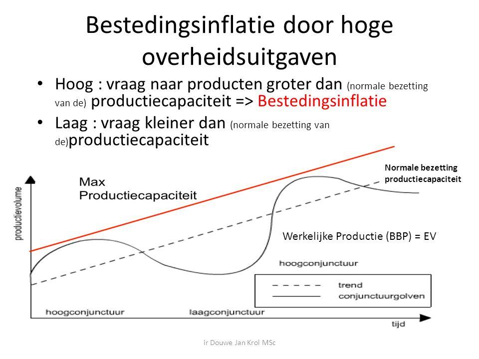 Bestedingsinflatie door hoge overheidsuitgaven Hoog : vraag naar producten groter dan (normale bezetting van de) productiecapaciteit => Bestedingsinflatie Laag : vraag kleiner dan (normale bezetting van de) productiecapaciteit Werkelijke Productie (BBP) = EV Normale bezetting productiecapaciteit ir Douwe Jan Krol MSc