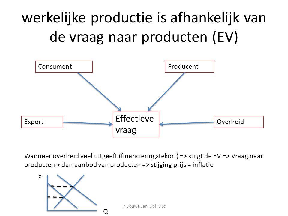 werkelijke productie is afhankelijk van de vraag naar producten (EV) Effectieve vraag ConsumentProducent OverheidExport Wanneer overheid veel uitgeeft (financieringstekort) => stijgt de EV => Vraag naar producten > dan aanbod van producten => stijging prijs = inflatie P Q ir Douwe Jan Krol MSc