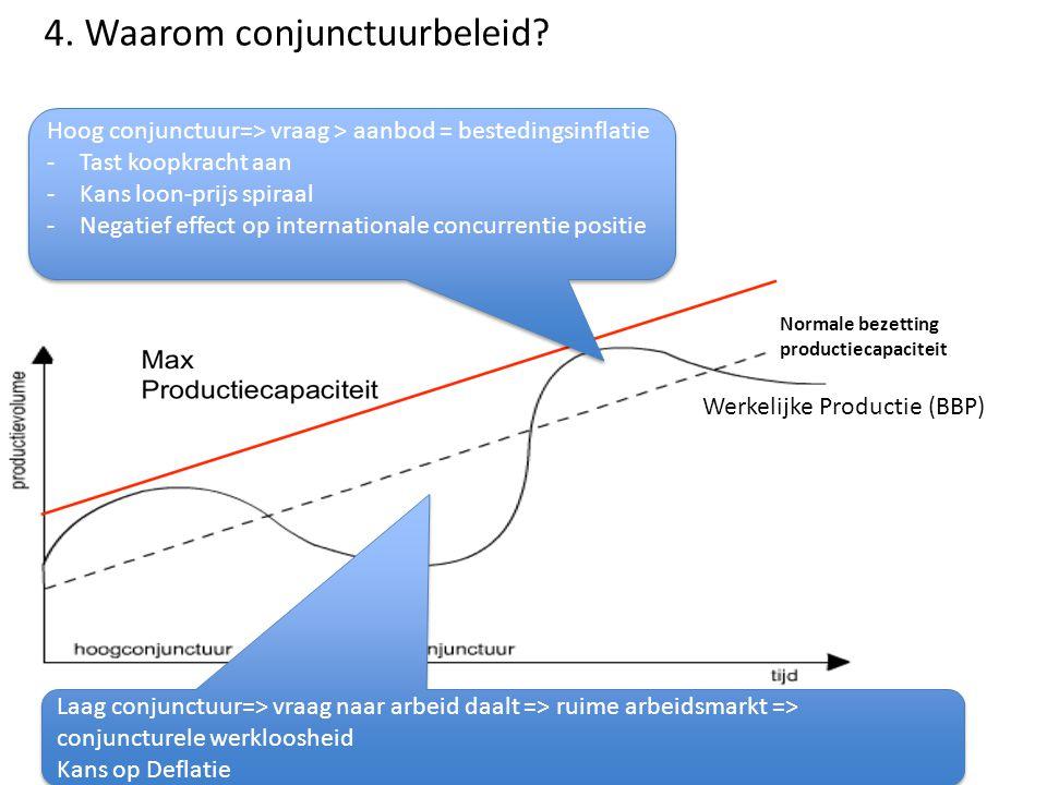 4.Waarom conjunctuurbeleid.