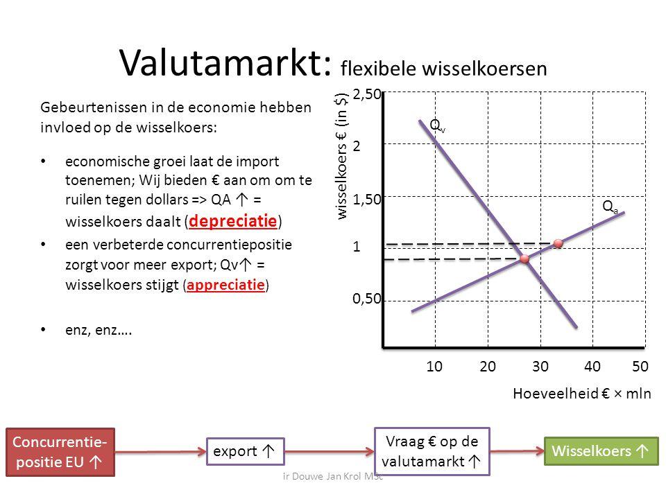 Valutamarkt: flexibele wisselkoersen Gebeurtenissen in de economie hebben invloed op de wisselkoers: economische groei laat de import toenemen; Wij bieden € aan om om te ruilen tegen dollars => QA ↑ = wisselkoers daalt ( depreciatie ) een verbeterde concurrentiepositie zorgt voor meer export; Qv ↑ = wisselkoers stijgt ( appreciatie ) enz, enz….