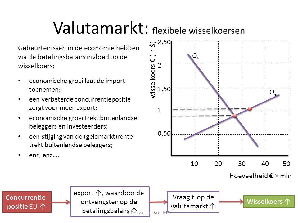 Valutamarkt: flexibele wisselkoersen Gebeurtenissen in de economie hebben via de betalingsbalans invloed op de wisselkoers: economische groei laat de import toenemen; een verbeterde concurrentiepositie zorgt voor meer export; economische groei trekt buitenlandse beleggers en investeerders; een stijging van de (geldmarkt)rente trekt buitenlandse beleggers; enz, enz….