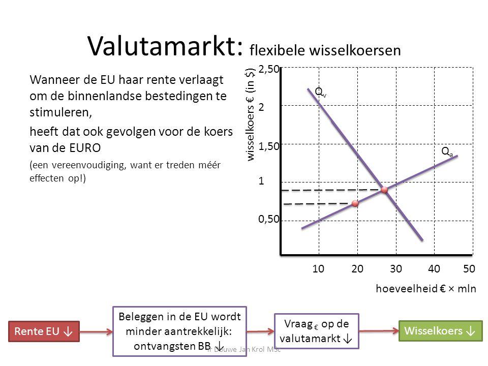 Valutamarkt: flexibele wisselkoersen Wanneer de EU haar rente verlaagt om de binnenlandse bestedingen te stimuleren, heeft dat ook gevolgen voor de koers van de EURO (een vereenvoudiging, want er treden méér effecten op!) hoeveelheid € × mln wisselkoers € (in $) 0,50 1 1,50 2 2,50 1020304050 QvQv QaQa Rente EU ↓ Beleggen in de EU wordt minder aantrekkelijk: ontvangsten BB ↓ Vraag € op de valutamarkt ↓ Wisselkoers ↓ ir Douwe Jan Krol MSc