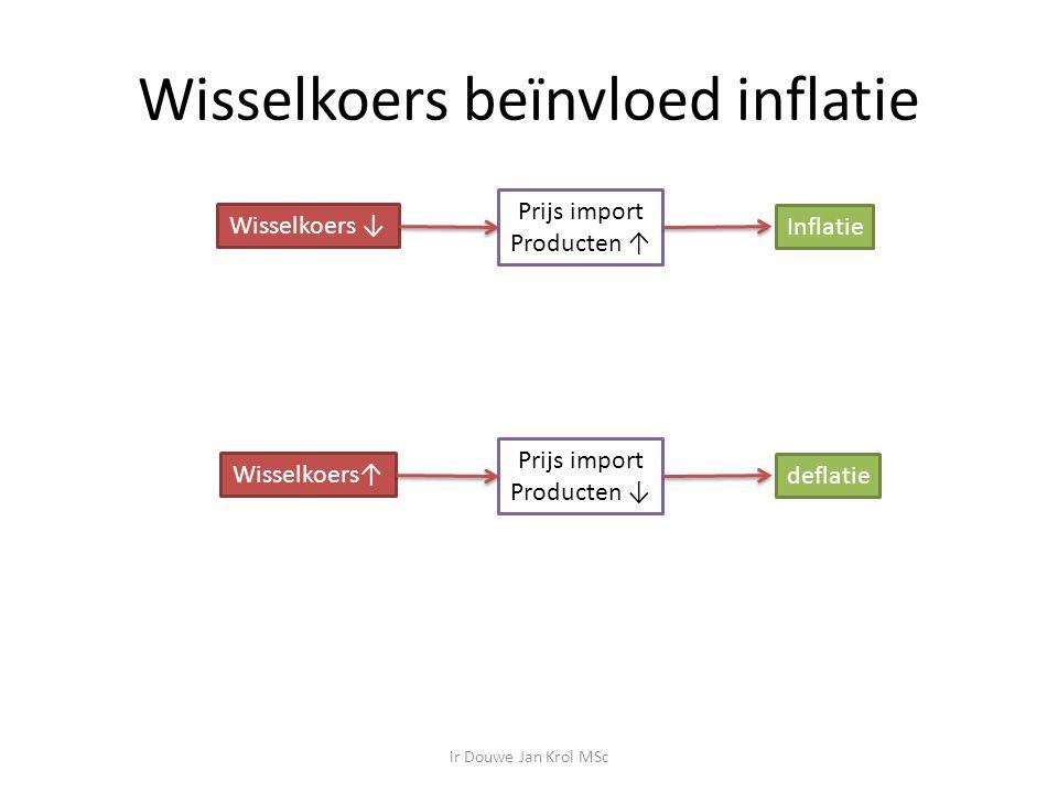 Wisselkoers beïnvloed inflatie Wisselkoers ↓ Prijs import Producten ↑ Inflatie Wisselkoers↑ Prijs import Producten ↓ deflatie ir Douwe Jan Krol MSc