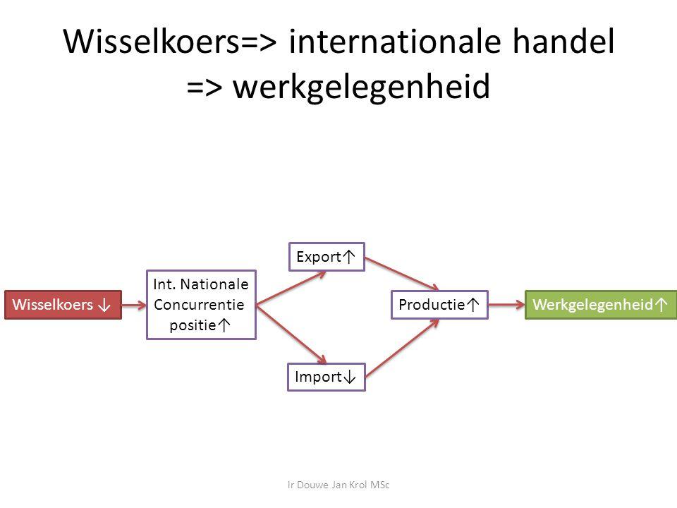 Wisselkoers=> internationale handel => werkgelegenheid Wisselkoers ↓ Int.