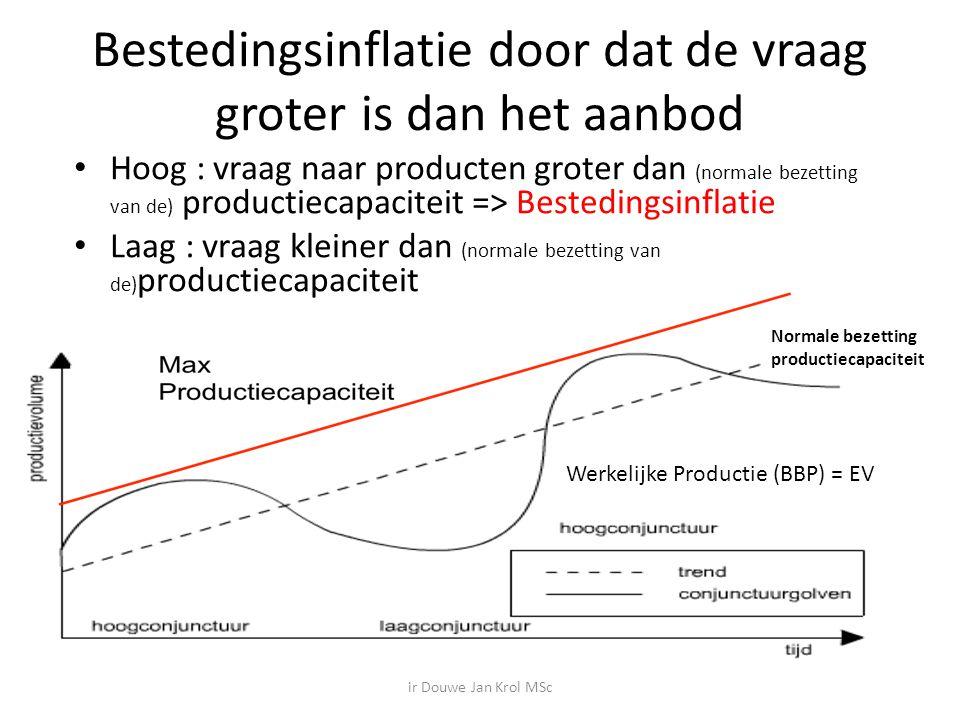Bestedingsinflatie door dat de vraag groter is dan het aanbod Hoog : vraag naar producten groter dan (normale bezetting van de) productiecapaciteit => Bestedingsinflatie Laag : vraag kleiner dan (normale bezetting van de) productiecapaciteit Werkelijke Productie (BBP) = EV Normale bezetting productiecapaciteit ir Douwe Jan Krol MSc
